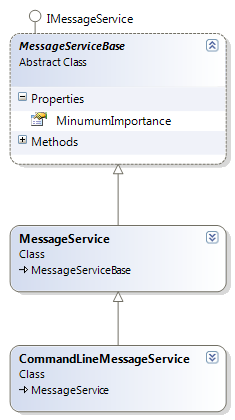 MessageService and CommandLineMessageService both override